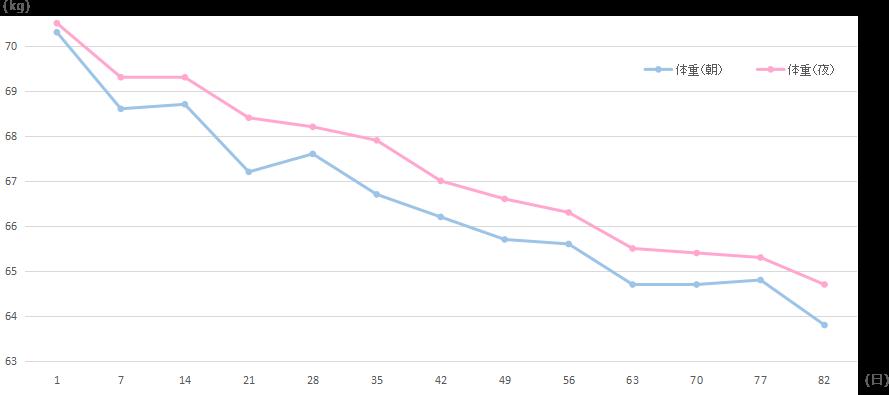豊田様の体重の変移のグラフ